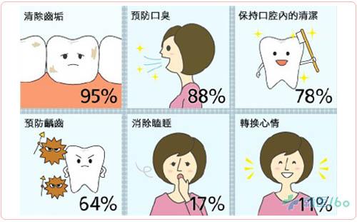 口腔洗手步骤图