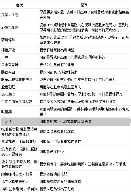 【不得不看】史上最全自我检查体检表!
